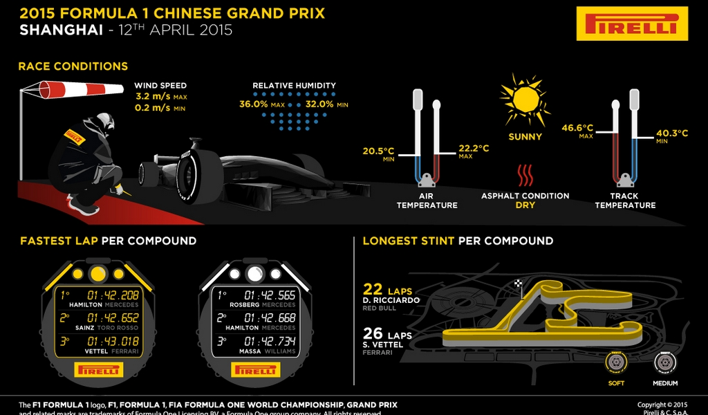 F1-GP CHINA-Motor Mundial-Foto Pirelli Motorsport