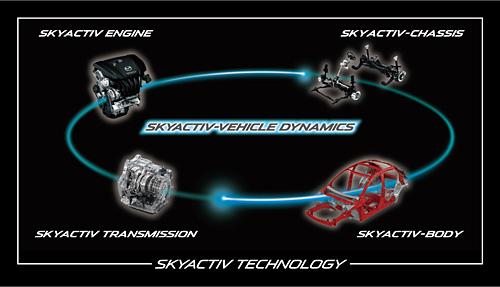Mazda SKYACTIV-VEHICLE DYNAMICS